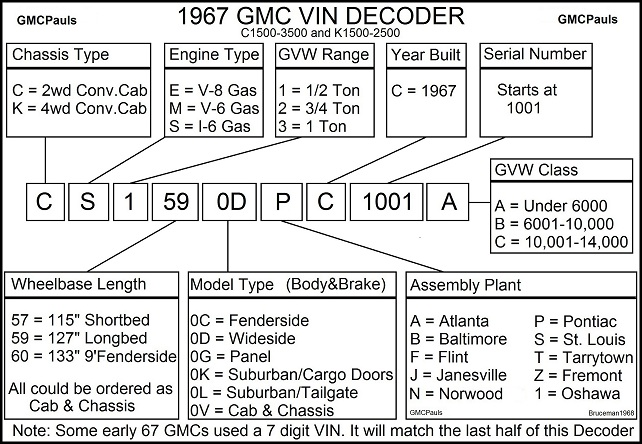 gmc vin decoders. Black Bedroom Furniture Sets. Home Design Ideas