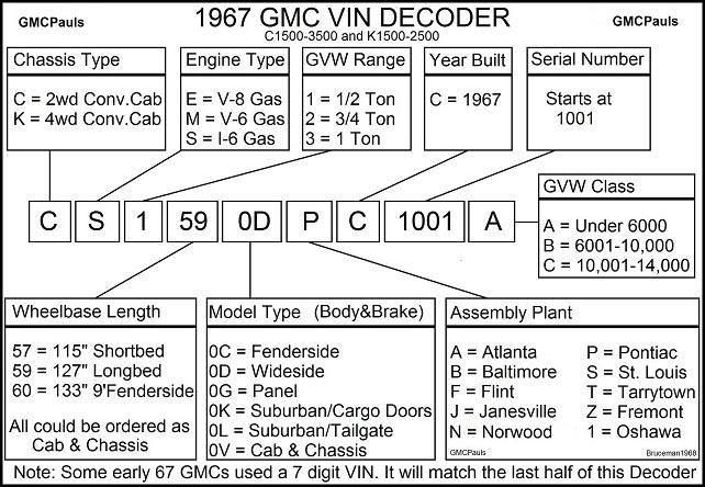Gmc Vin Decoders