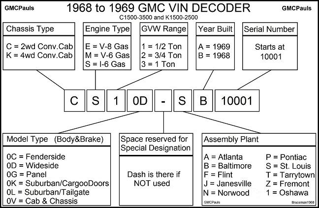 Canadian Gmc Vin Decoder